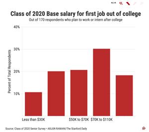 《斯坦福日报》发布2020届本科毕业生调查报告
