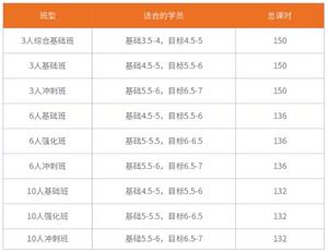 北京环球教育秋季线下雅思封闭班9月都有什么班型?时间安排表排期表一览