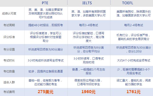 """""""PTE学术英语考试介绍"""""""