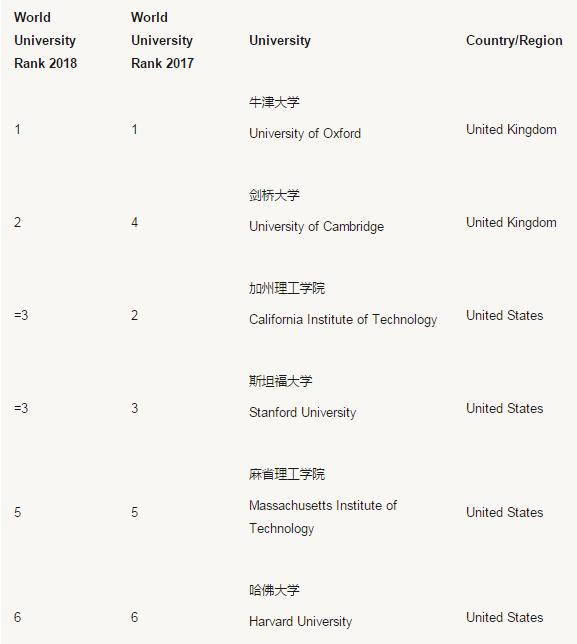 """""""2018泰晤士Times世界大学排名"""""""