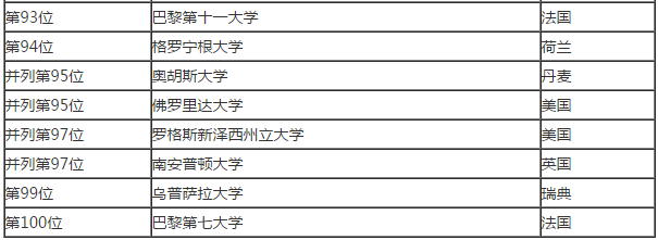 """2018USNews世界大学排名"""