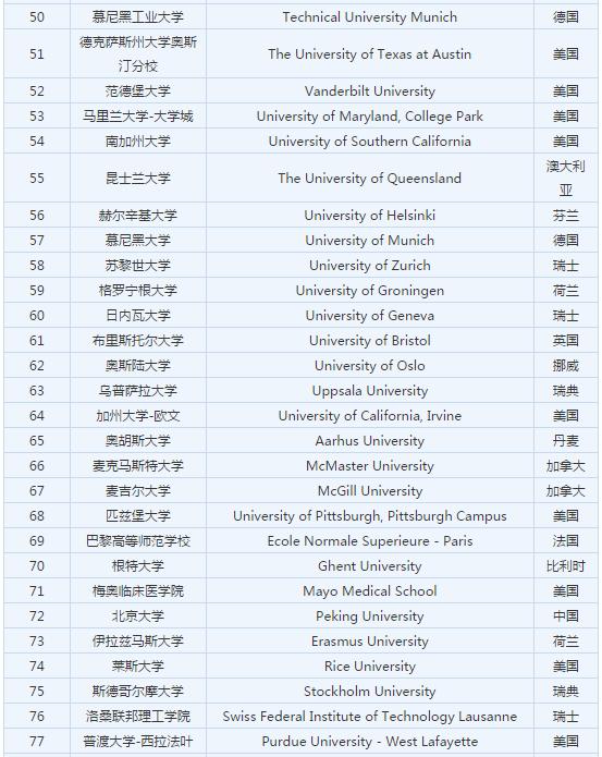 """2018ARWU世界大学学术排名"""