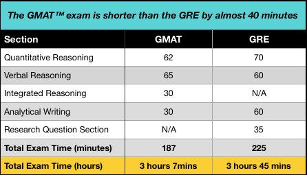 GMAT考试