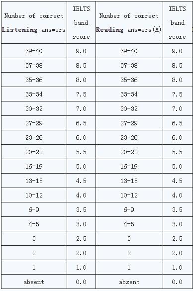 2015年雅思听力评分标准表