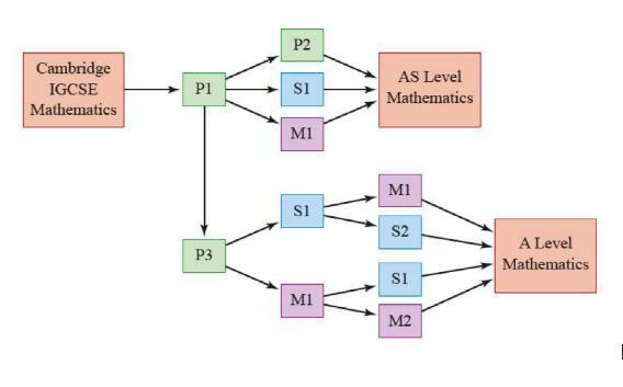 谈谈 CIE A-level数学