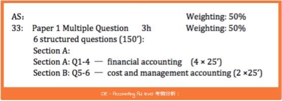 CIE 会计考试大纲解读