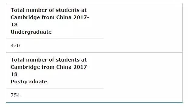 好消息!剑桥大学接受中国高考成绩!!!