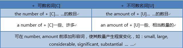 雅思写作常见小作文语法错误