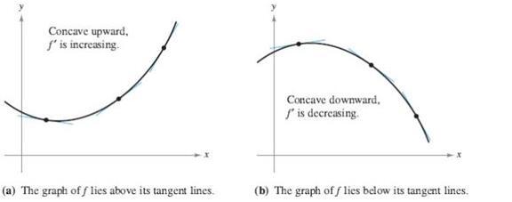 A-level微积分之函数凹凸性