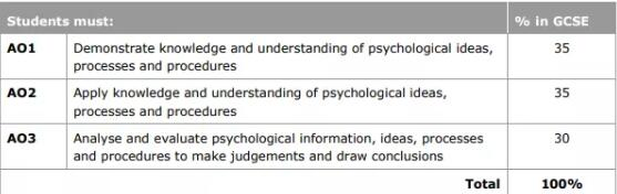 GCSE与A-level心理学全方位PK!
