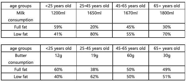 雅思小作文真题及范文:某欧洲国家不同年龄段人士购买黄油等食物数量的变化