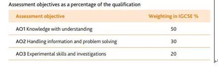 CIE考试局的IGCSE物理课程设置怎么样?容易拿A吗?