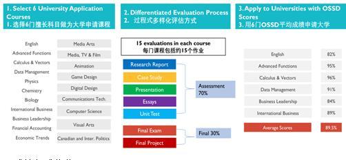环球OSSD项目的7大优势
