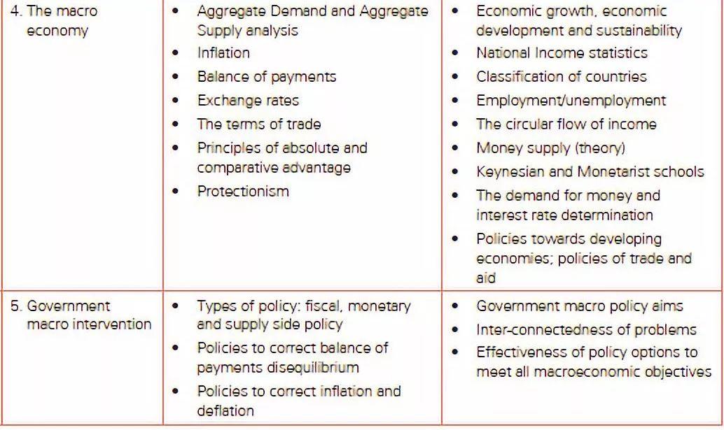 A-level经济选择题考点汇总