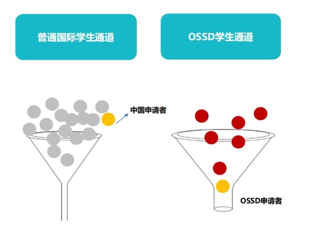 OSSD課程體系認可度高嗎?那些你不知道的OSSD課程優勢!