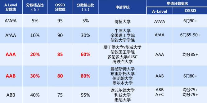 高考后成績不理想?OSSD一年時間免雅思獲取海外百強大學錄取