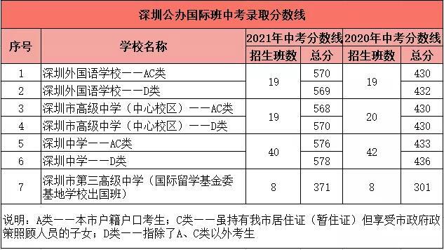 2021深圳中考錄取接近尾聲,未被錄取的考生,還有這個方向可選!