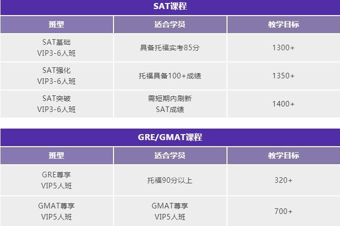環球雅思托福/GRE/GMAT/SAT暑假班課程!早規劃早出分!