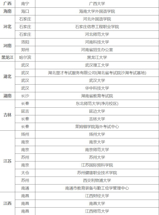 2019年托福考点列表一览